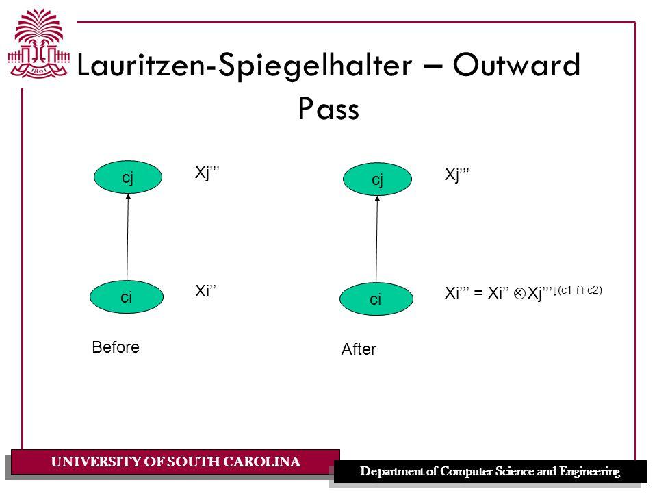 UNIVERSITY OF SOUTH CAROLINA Department of Computer Science and Engineering Lauritzen-Spiegelhalter – Outward Pass cj ci Xi'' Xj''' Before cj ci Xi''' = Xi'' × Xj''' ↓(c1 ∩ c2) Xj''' After