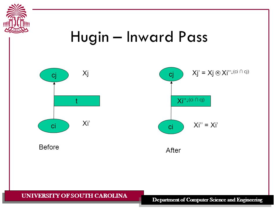 UNIVERSITY OF SOUTH CAROLINA Department of Computer Science and Engineering Hugin – Inward Pass cj ci t Xi' Xj Before cj ci Xi'' ↓(ci ∩ cj) Xi'' = Xi' Xj' = Xj × Xi'' ↓(ci ∩ cj) After