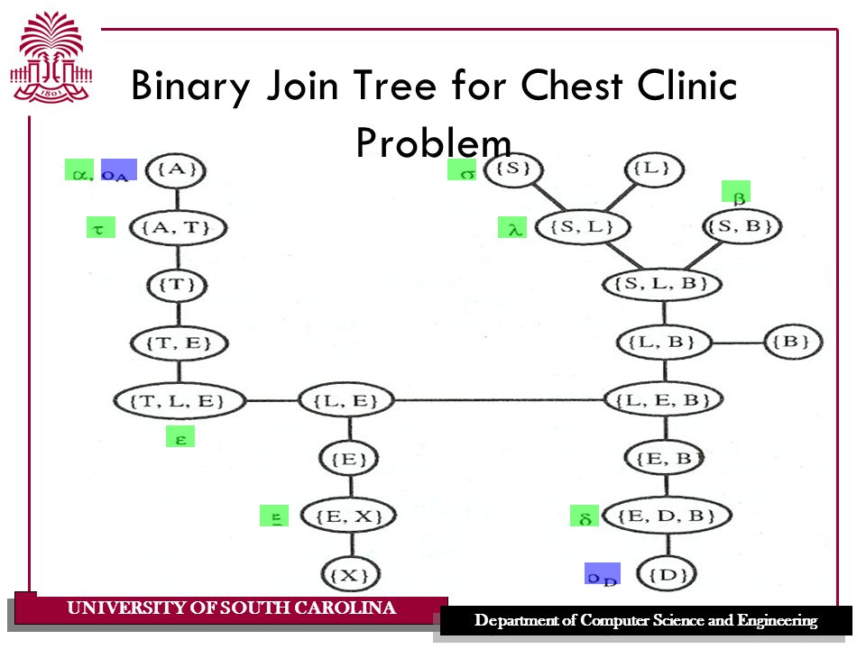 UNIVERSITY OF SOUTH CAROLINA Department of Computer Science and Engineering Binary Join Tree for Chest Clinic Problem