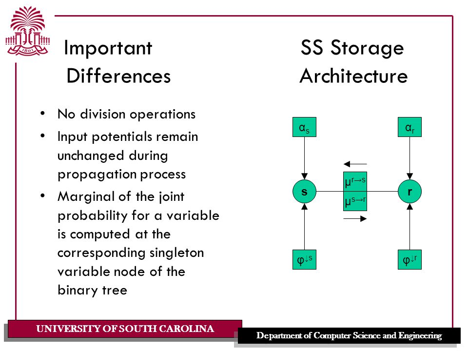 UNIVERSITY OF SOUTH CAROLINA Department of Computer Science and Engineering Important SS Storage Differences Architecture No division operations Input potentials remain unchanged during propagation process Marginal of the joint probability for a variable is computed at the corresponding singleton variable node of the binary tree sr αsαs φ↓rφ↓r αrαr φ↓sφ↓s μr→sμr→s μs→rμs→r