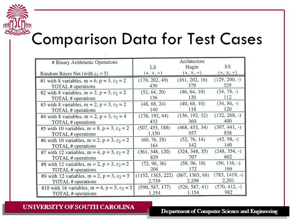 UNIVERSITY OF SOUTH CAROLINA Department of Computer Science and Engineering Comparison Data for Test Cases