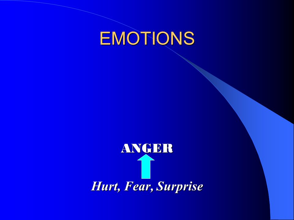 EMOTIONS ANGER Hurt, Fear, Surprise