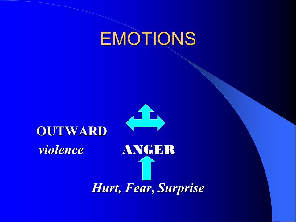 EMOTIONS OUTWARD violence ANGER violence ANGER Hurt, Fear, Surprise