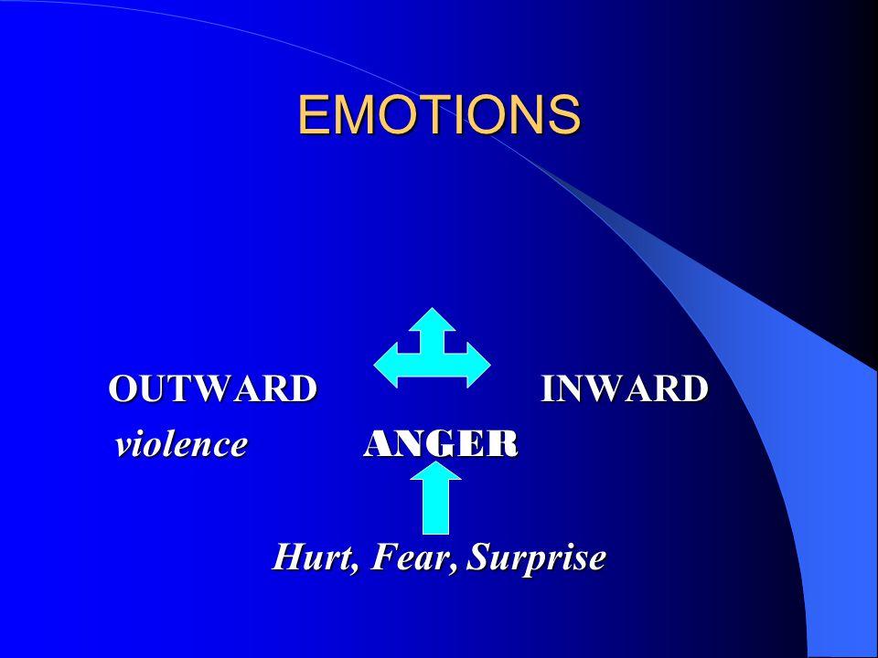 EMOTIONS OUTWARD INWARD violence ANGER violence ANGER Hurt, Fear, Surprise