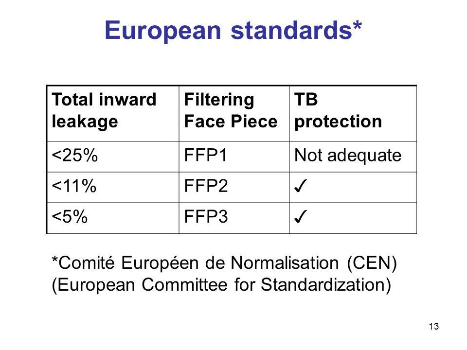 13 European standards* Total inward leakage Filtering Face Piece TB protection <25%FFP1Not adequate <11%FFP2 ✓ <5%FFP3 ✓ *Comité Européen de Normalisa
