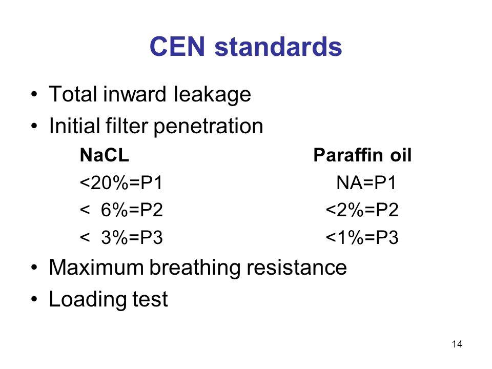 14 CEN standards Total inward leakage Initial filter penetration NaCL Paraffin oil <20%=P1 NA=P1 < 6%=P2<2%=P2 < 3%=P3<1%=P3 Maximum breathing resista