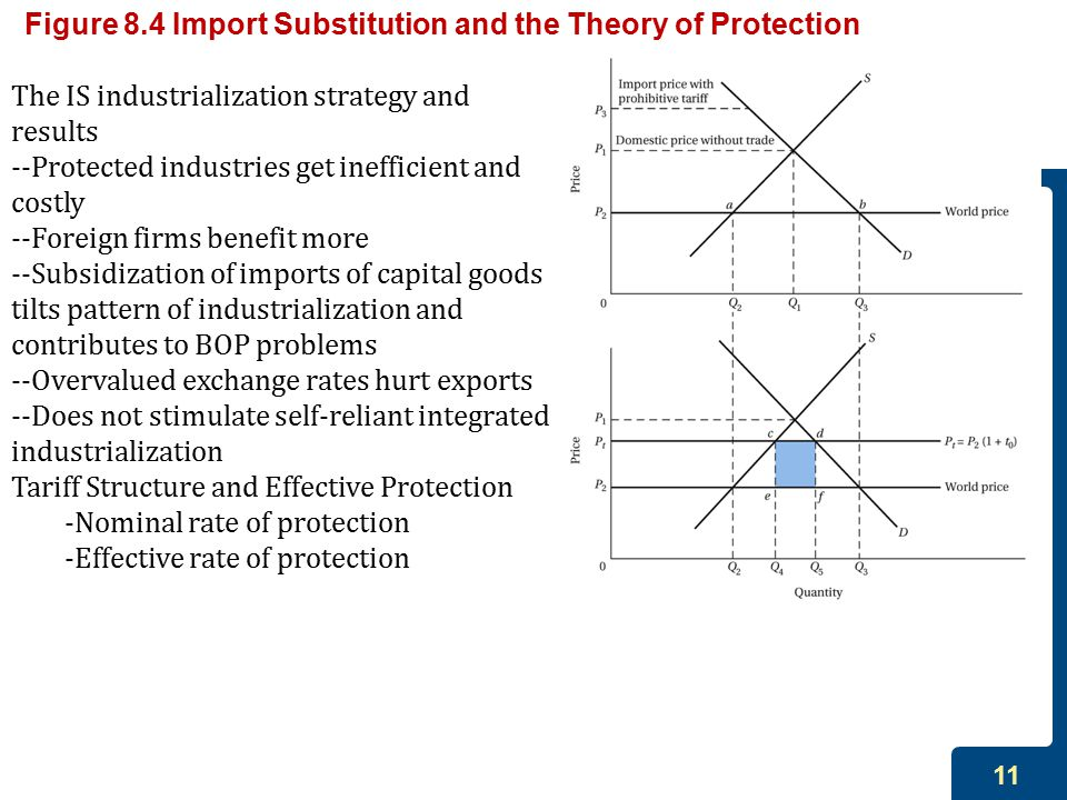 11 Figure 8.4 Import Substitution and the Theory of Protection The IS industrialization strategy and results --Protected industries get inefficient and costly --Foreign firms benefit more --Subsidization of imports of capital goods tilts pattern of industrialization and contributes to BOP problems --Overvalued exchange rates hurt exports --Does not stimulate self-reliant integrated industrialization Tariff Structure and Effective Protection -Nominal rate of protection -Effective rate of protection