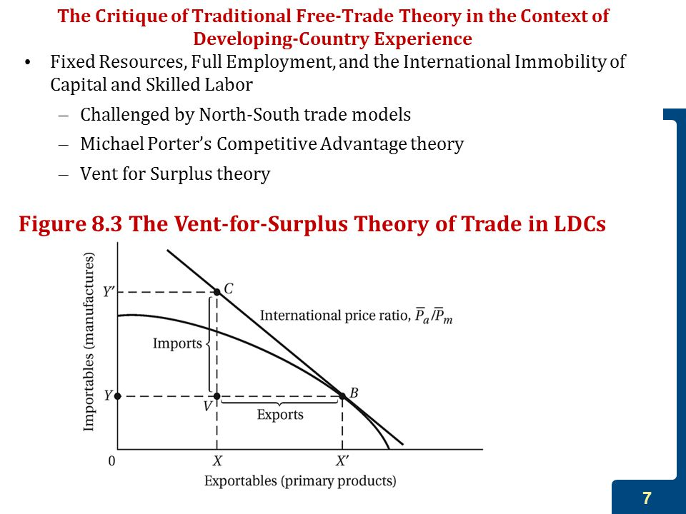 7 The Critique of Traditional Free-Trade Theory in the Context of Developing-Country Experience Fixed Resources, Full Employment, and the International Immobility of Capital and Skilled Labor – Challenged by North-South trade models – Michael Porter's Competitive Advantage theory – Vent for Surplus theory Figure 8.3 The Vent-for-Surplus Theory of Trade in LDCs