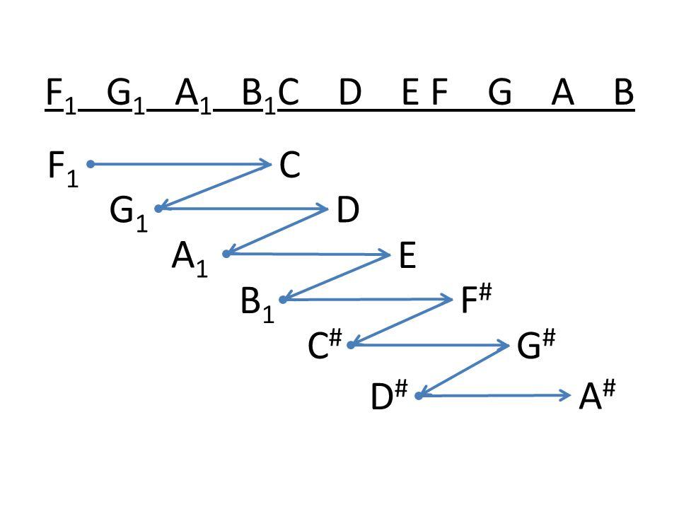 F1F1 C G1G1 A1A1 B1B1 C#C# D E F#F# G#G# A#A# D#D#