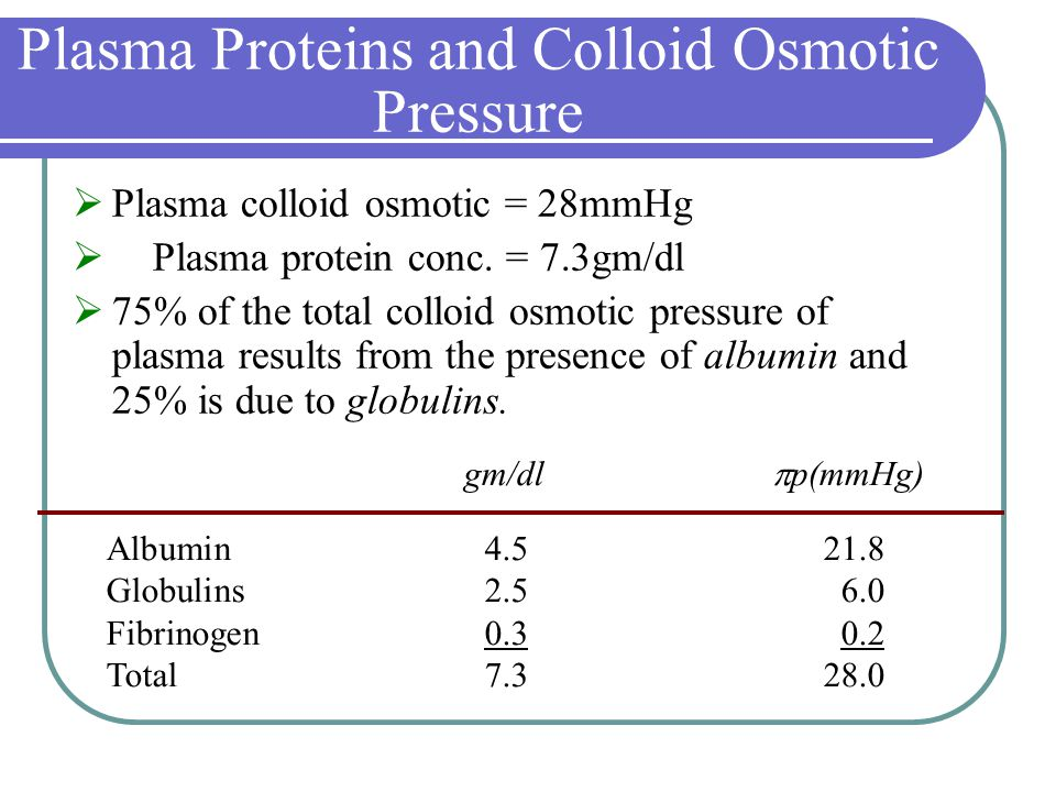 Plasma Proteins and Colloid Osmotic Pressure  Plasma colloid osmotic = 28mmHg  Plasma protein conc.