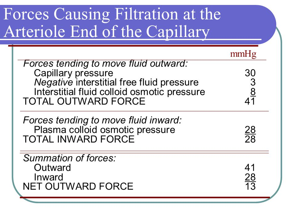 Forces Causing Filtration at the Arteriole End of the Capillary Forces tending to move fluid outward: Capillary pressure 30 Negative interstitial free fluid pressure3 Interstitial fluid colloid osmotic pressure8 TOTAL OUTWARD FORCE 41 Forces tending to move fluid inward: Plasma colloid osmotic pressure 28 TOTAL INWARD FORCE 28 Summation of forces: Outward 41 Inward 28 NET OUTWARD FORCE 13 mmHg