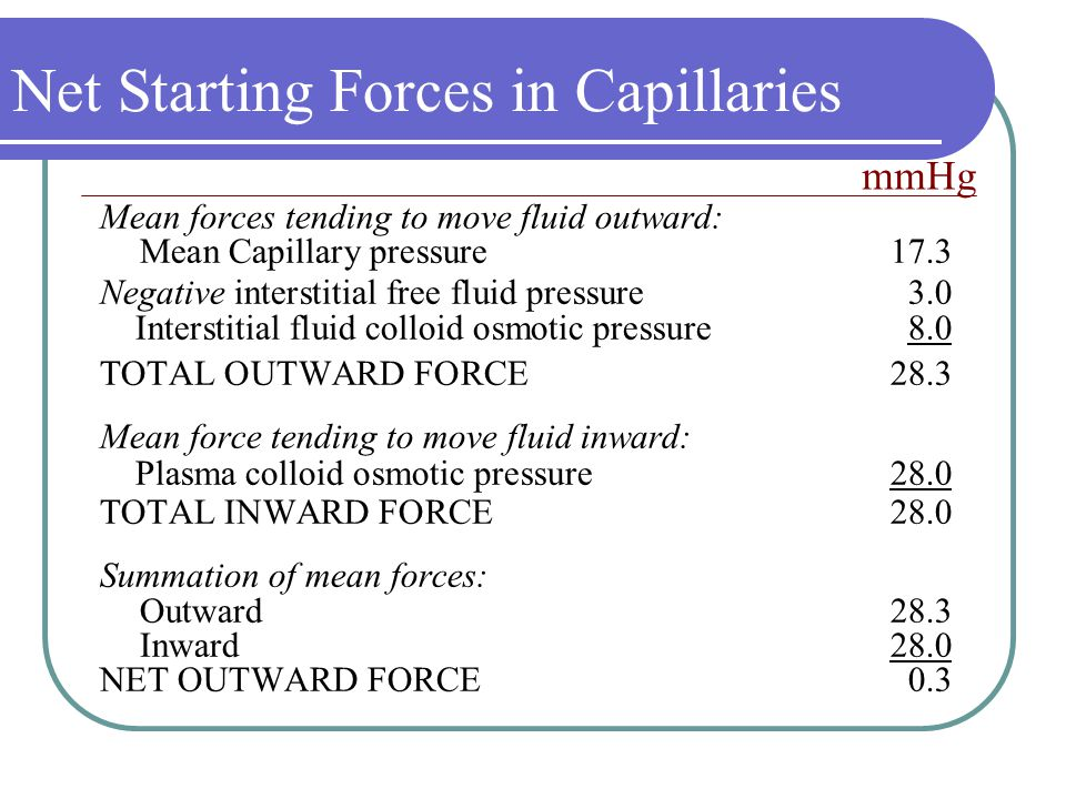 Net Starting Forces in Capillaries Mean forces tending to move fluid outward: Mean Capillary pressure17.3 Negative interstitial free fluid pressure3.0 Interstitial fluid colloid osmotic pressure8.0 TOTAL OUTWARD FORCE28.3 Mean force tending to move fluid inward: Plasma colloid osmotic pressure28.0 TOTAL INWARD FORCE28.0 Summation of mean forces: Outward28.3 Inward28.0 NET OUTWARD FORCE0.3 mmHg