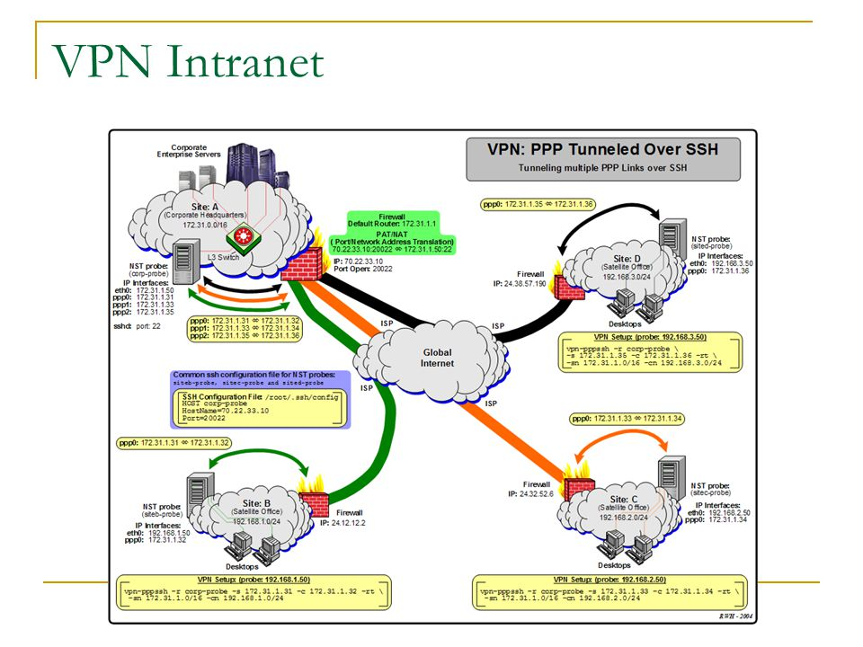 VPN Intranet