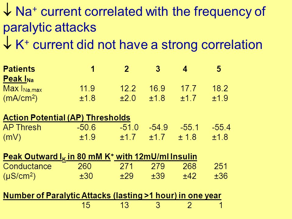  Na + current correlated with the frequency of paralytic attacks  K + current did not have a strong correlation Patients 1 2 3 4 5 Peak I Na Max I Na,max 11.912.216.9 17.7 18.2 (mA/cm 2 ) ±1.8±2.0±1.8 ±1.7 ±1.9 Action Potential (AP) Thresholds AP Thresh -50.6-51.0-54.9 -55.1 -55.4 (mV) ±1.9±1.7±1.7± 1.8 ±1.8 Peak Outward I K in 80 mM K + with 12mU/ml Insulin Conductance 260271 279 268 251 (µS/cm 2 ) ±30±29 ±39 ±42 ±36 Number of Paralytic Attacks (lasting >1 hour) in one year 15 13 3 2 1