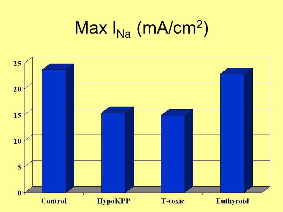 Max I Na (mA/cm 2 )