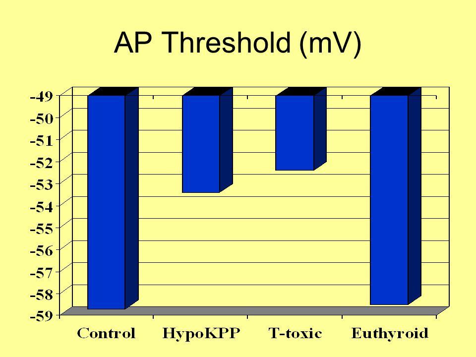AP Threshold (mV)