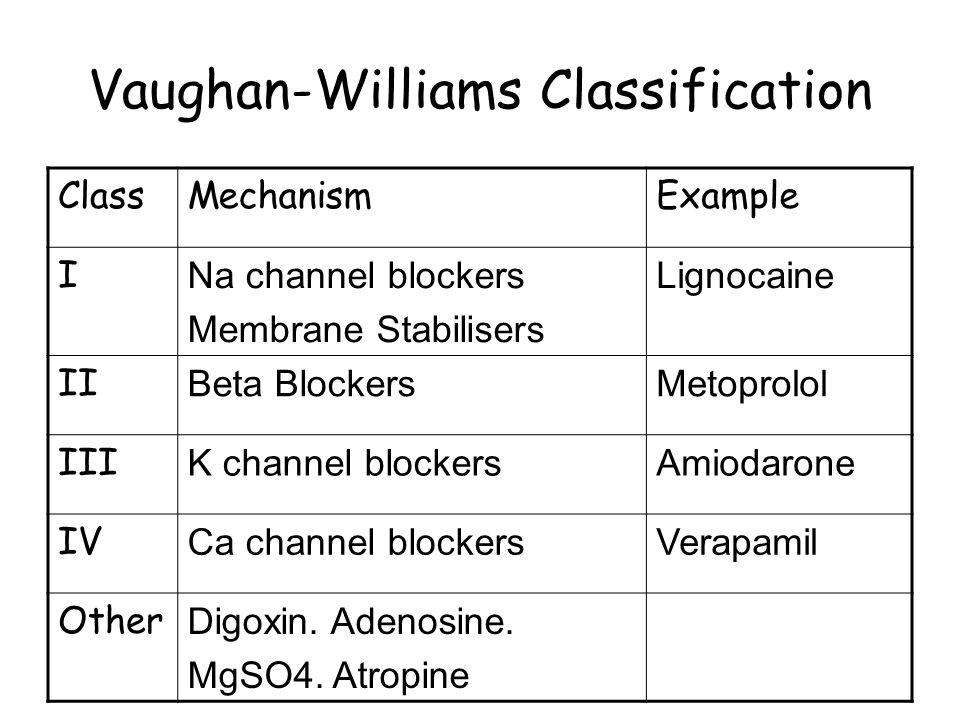 Vaughan-Williams Classification ClassMechanismExample I Na channel blockers Membrane Stabilisers Lignocaine II Beta BlockersMetoprolol III K channel b