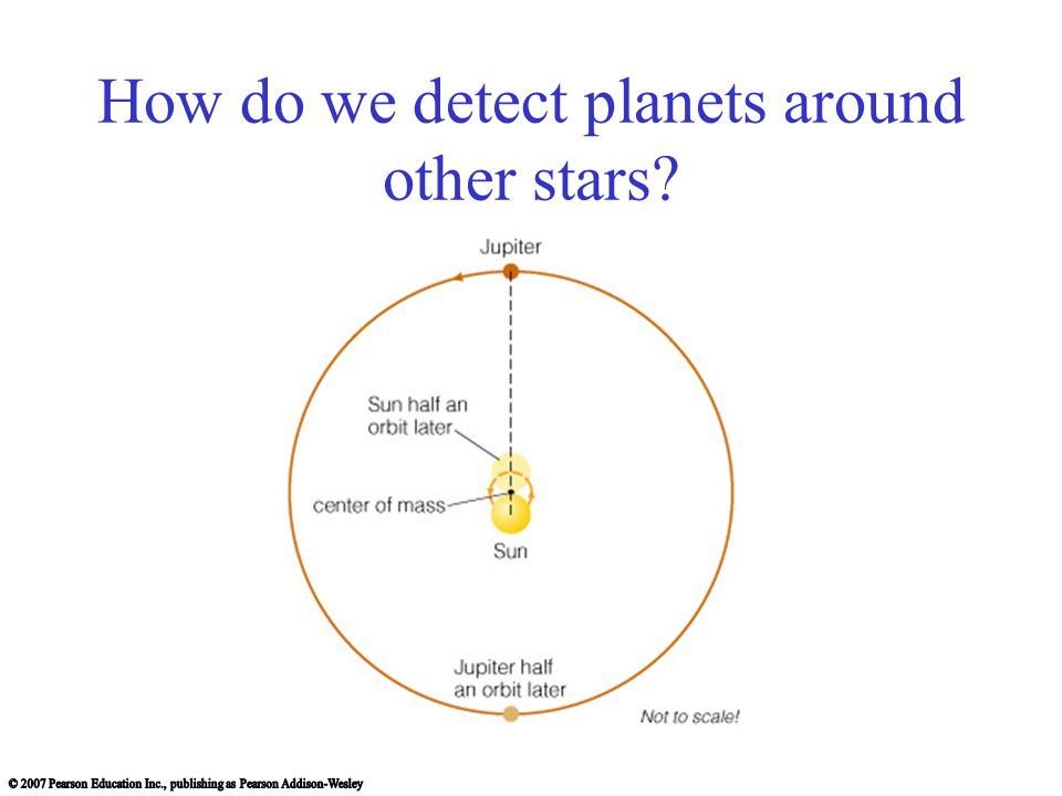 Planet Detection Direct: Pictures or spectra of the planets themselves Indirect: Measurements of stellar properties revealing the effects of orbiting planets