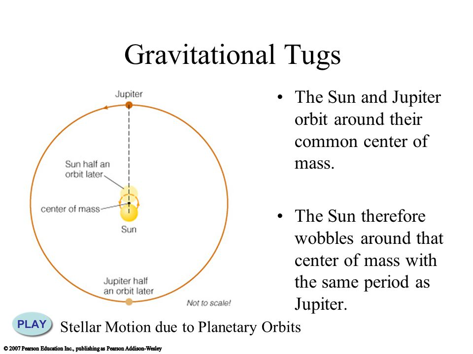 Revisiting the Nebular Theory Nebular theory predicts that massive Jupiter-like planets should not form inside the frost line (at << 5 AU).