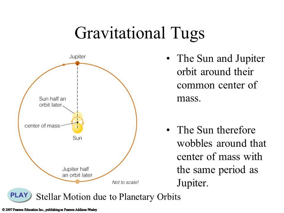 Gravitational Tugs The Sun and Jupiter orbit around their common center of mass.