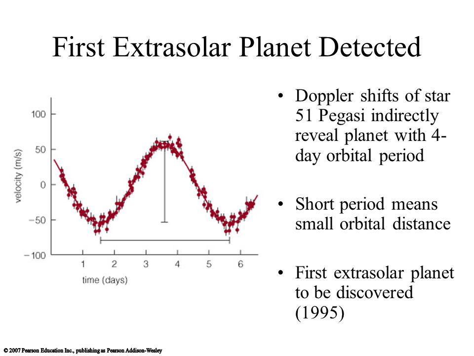 First Extrasolar Planet Detected The planet around 51 Pegasi has a mass similar to Jupiter's, despite its small orbital distance.