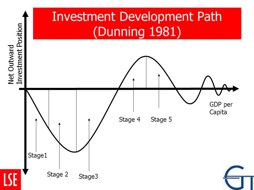 Stage1 Stage 2 Stage3 Stage 4Stage 5 GDP per Capita Net Outward Investment Position Investment Development Path (Dunning 1981)