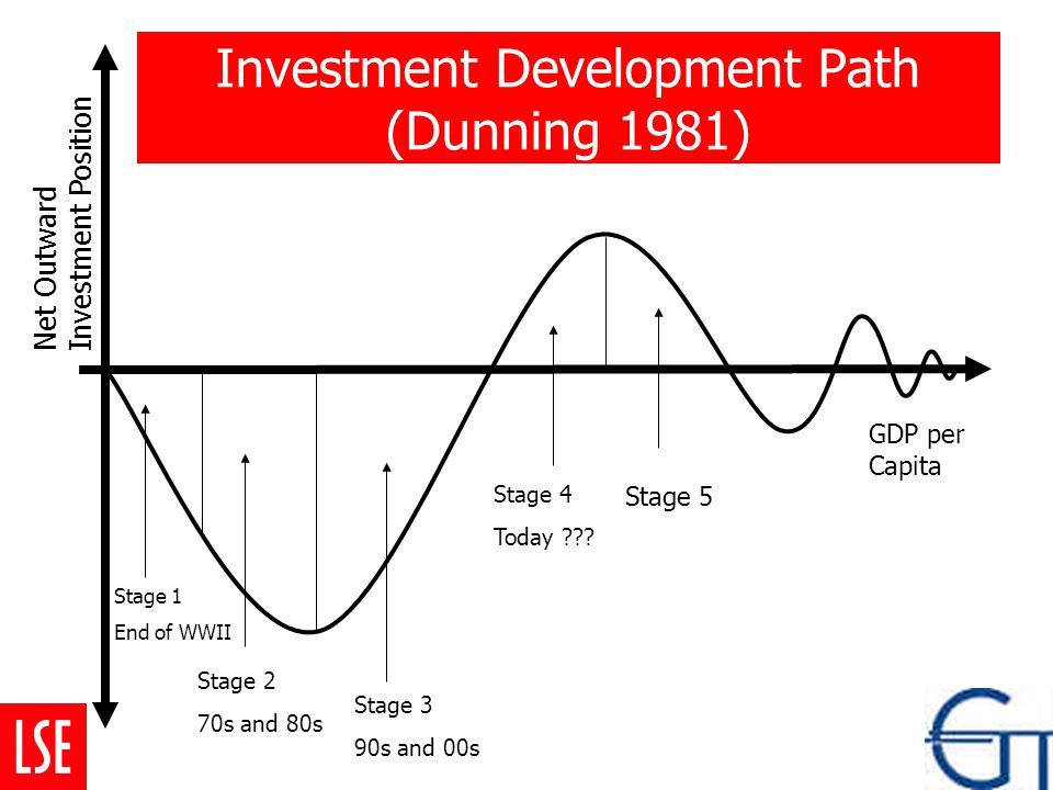 Stage 1 End of WWII Stage 2 70s and 80s Stage 3 90s and 00s Stage 4 Today ??? Stage 5 GDP per Capita Net Outward Investment Position Investment Develo