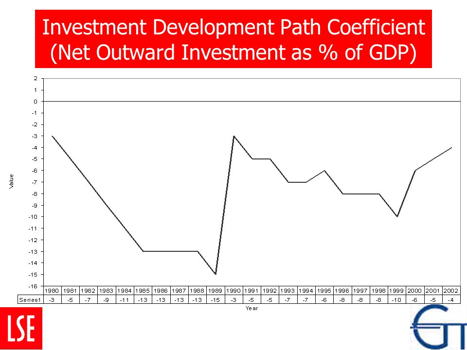 Investment Development Path Coefficient (Net Outward Investment as % of GDP)