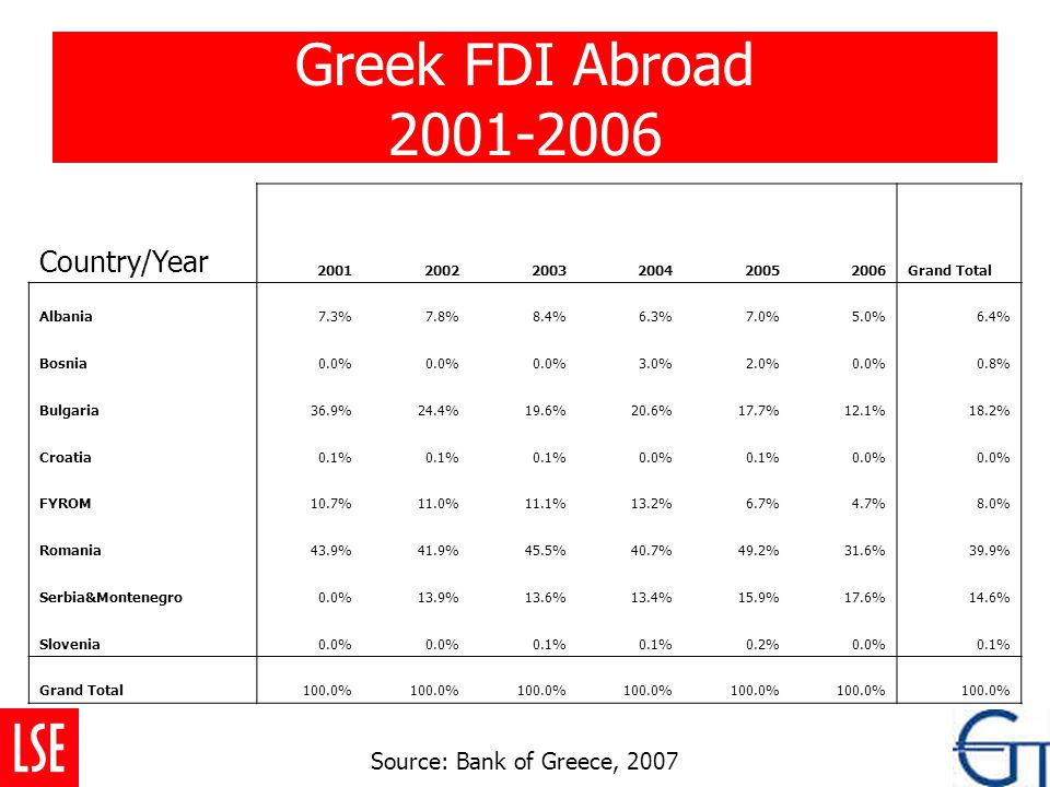 Greek FDI Abroad 2001-2006 Country/Year 200120022003200420052006Grand Total Albania7.3%7.8%8.4%6.3%7.0%5.0%6.4% Bosnia0.0% 3.0%2.0%0.0%0.8% Bulgaria36