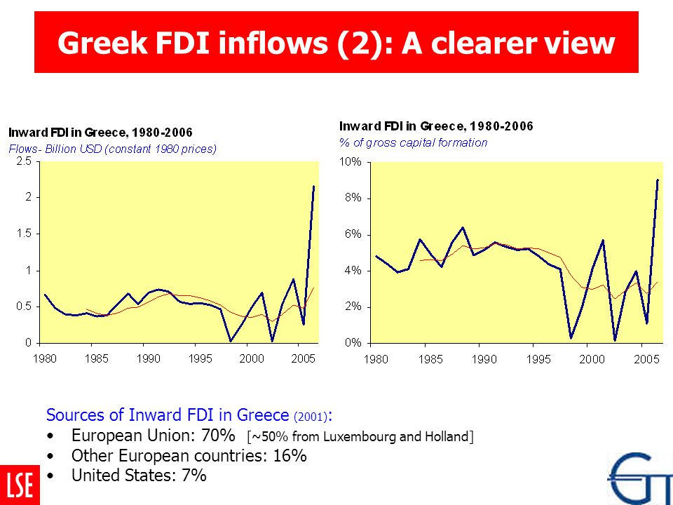 Greek FDI inflows (2): A clearer view Sources of Inward FDI in Greece (2001) : European Union: 70% [~50% from Luxembourg and Holland] Other European countries: 16% United States: 7%