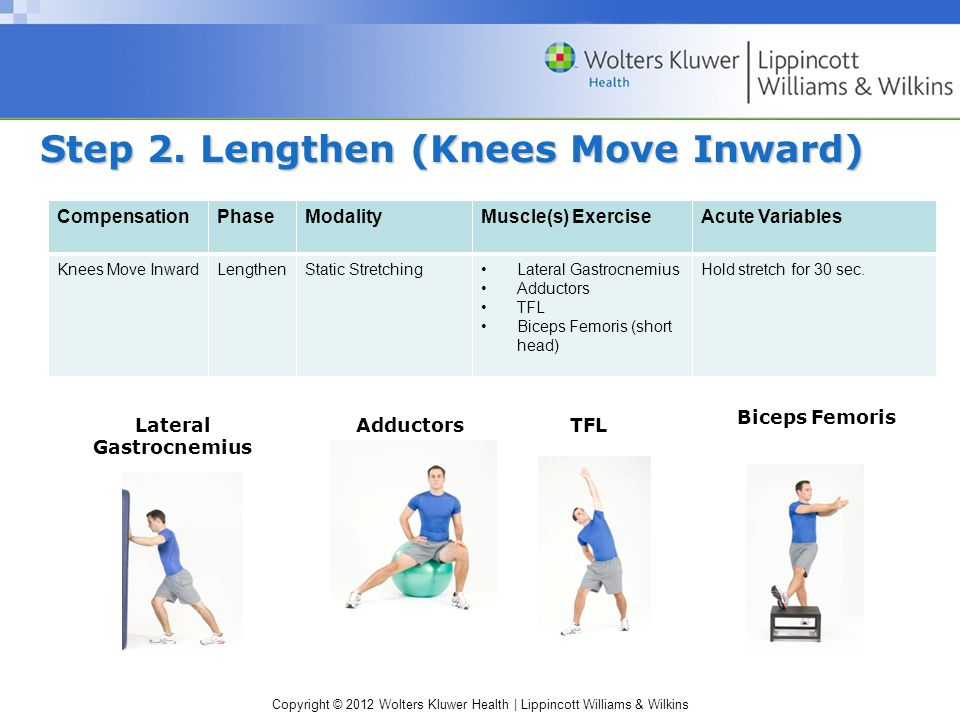 Copyright © 2012 Wolters Kluwer Health | Lippincott Williams & Wilkins Step 2. Lengthen (Knees Move Inward) CompensationPhaseModalityMuscle(s) Exercis