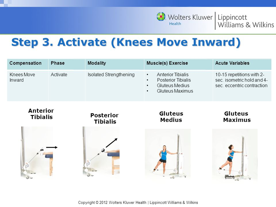 Copyright © 2012 Wolters Kluwer Health | Lippincott Williams & Wilkins Step 3. Activate (Knees Move Inward) CompensationPhaseModalityMuscle(s) Exercis