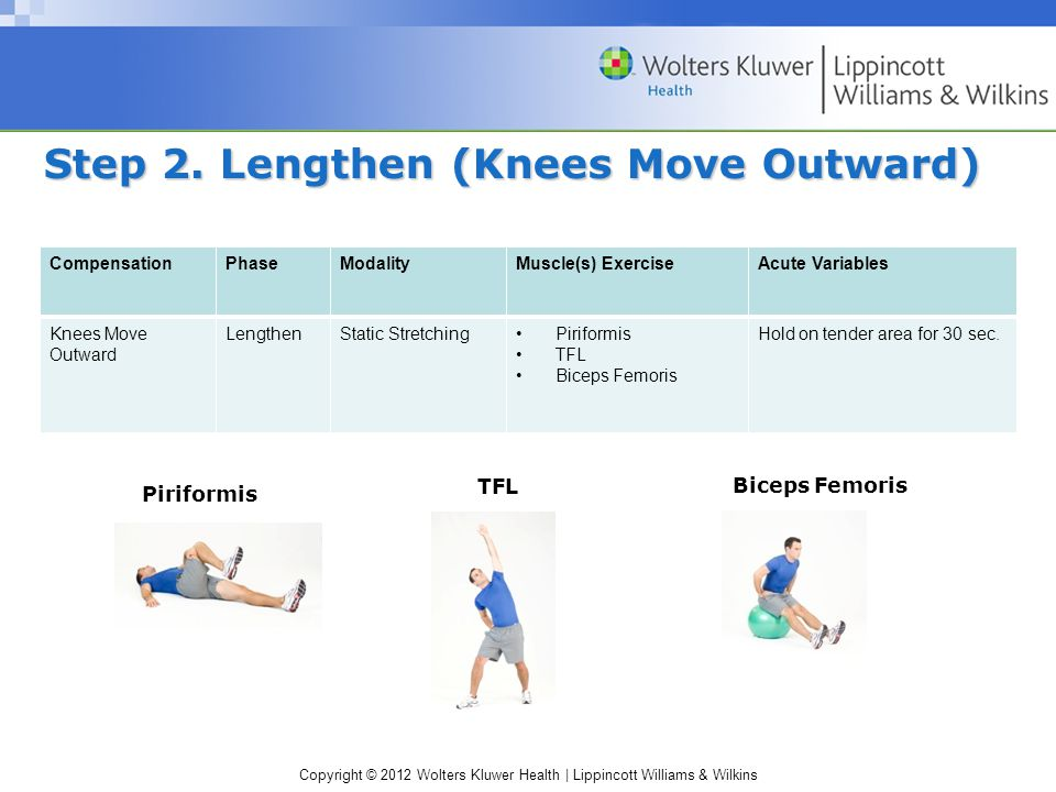 Copyright © 2012 Wolters Kluwer Health | Lippincott Williams & Wilkins Step 2. Lengthen (Knees Move Outward) CompensationPhaseModalityMuscle(s) Exerci