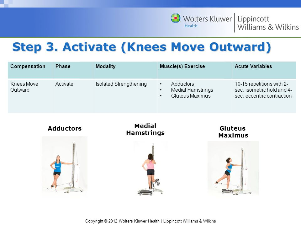 Copyright © 2012 Wolters Kluwer Health | Lippincott Williams & Wilkins Step 3. Activate (Knees Move Outward) CompensationPhaseModalityMuscle(s) Exerci