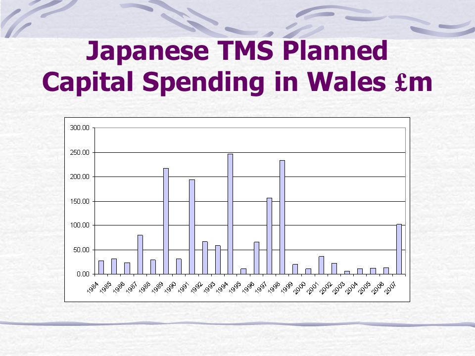 Japanese TMS Planned Capital Spending in Wales £ m