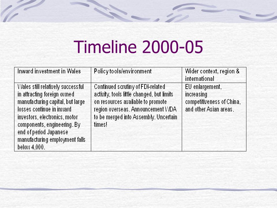 Timeline 2000-05