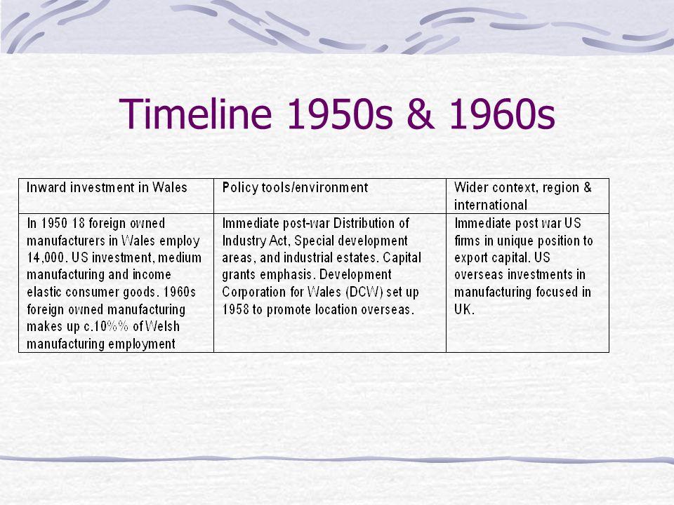 Timeline 1950s & 1960s