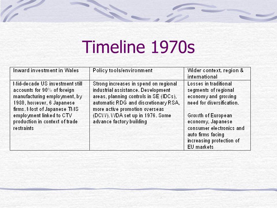 Timeline 1970s