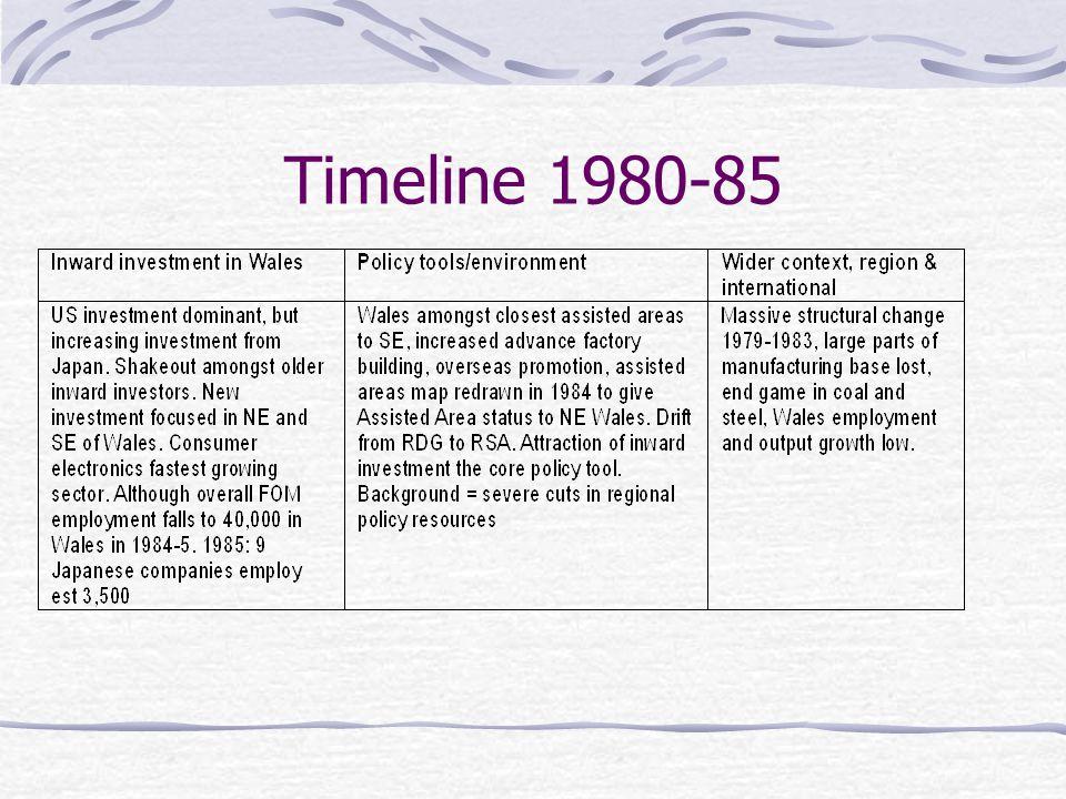 Timeline 1980-85