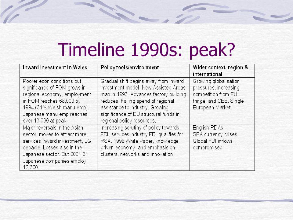 Timeline 1990s: peak