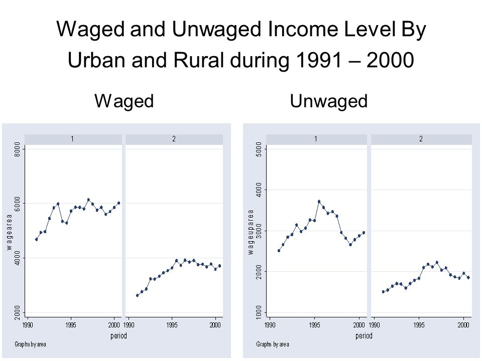 Waged and Unwaged Income Level By Urban and Rural during 1991 – 2000 Waged Unwaged