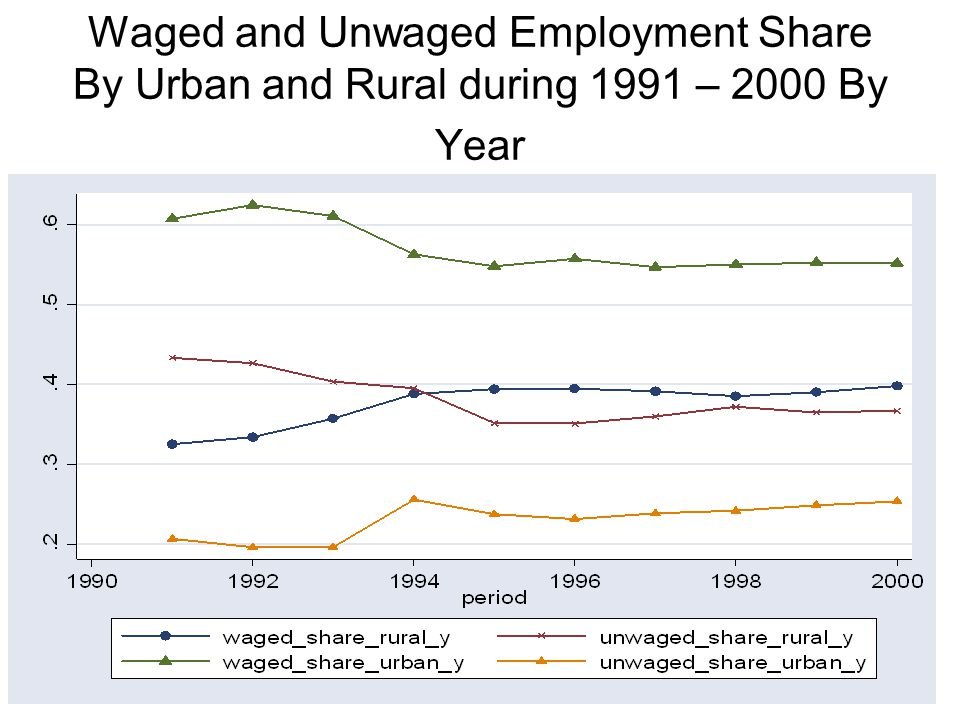 Waged and Unwaged Employment Share By Urban and Rural during 1991 – 2000 By Year