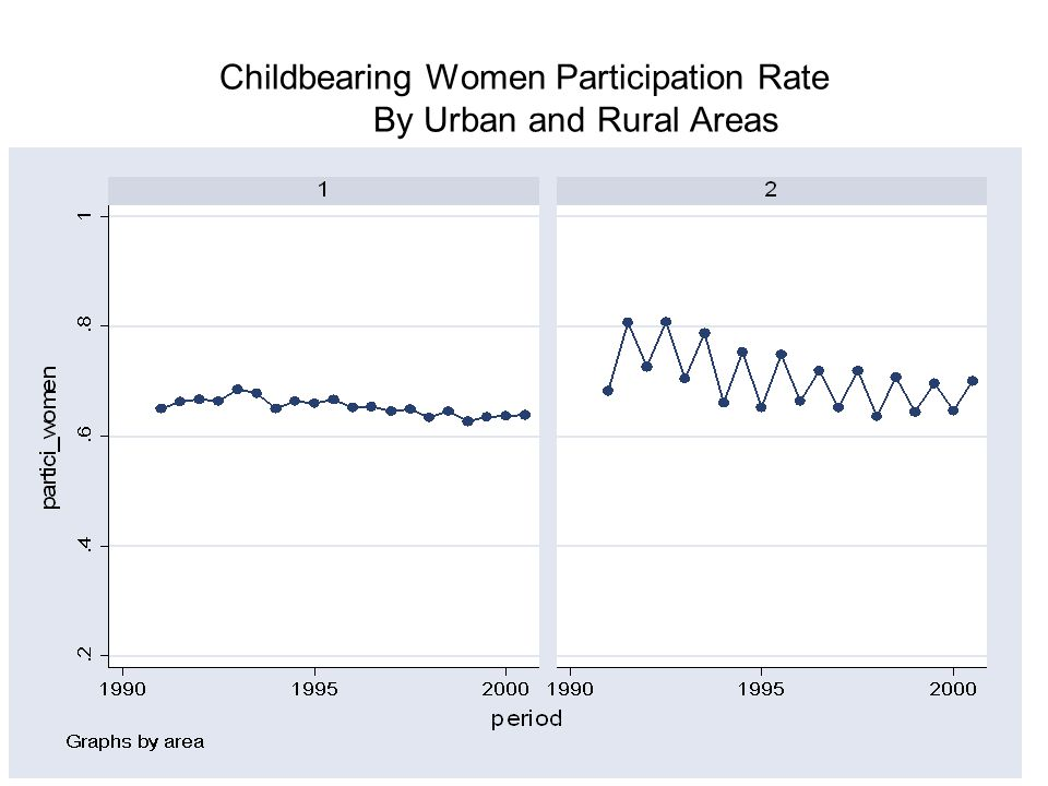 Childbearing Women Participation Rate By Urban and Rural Areas
