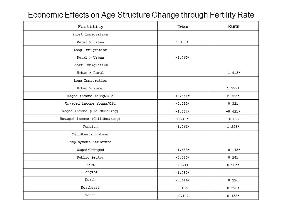 Economic Effects on Age Structure Change through Fertility Rate Fertility Urban Rural Short Immigration 3.130* Rural > Urban Long Immigration -2.765* Rural > Urban Short Immigration -1.913* Urban > Rural Long Immigration 1.777* Urban > Rural Waged income Young/Old12.841*2.728* Unwaged income Young/Old-5.582*0.321 Waged Income (Childbearing)-1.384*-0.621* Unwaged Income (Childbearing)1.249*-0.097 Pension-1.561*1.296* Childbearing Women -1.633*-0.148* Employment Structure Waged/Unwaged Public Sector-3.025*0.241 Farm-0.2110.205* Bangkok -1.782* North -0.646*0.226 Northeast 0.1050.520* South -0.1270.435*