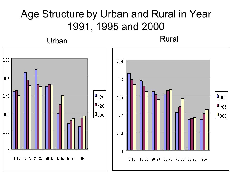 Age Structure by Urban and Rural in Year 1991, 1995 and 2000 Rural Urban
