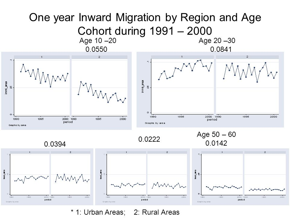 One year Inward Migration by Region and Age Cohort during 1991 – 2000 Age 10 –20 Age 20 –30 0.0550 0.0841 Age 50 – 60 0.0142 * 1: Urban Areas; 2: Rural Areas 0.0394 0.0222