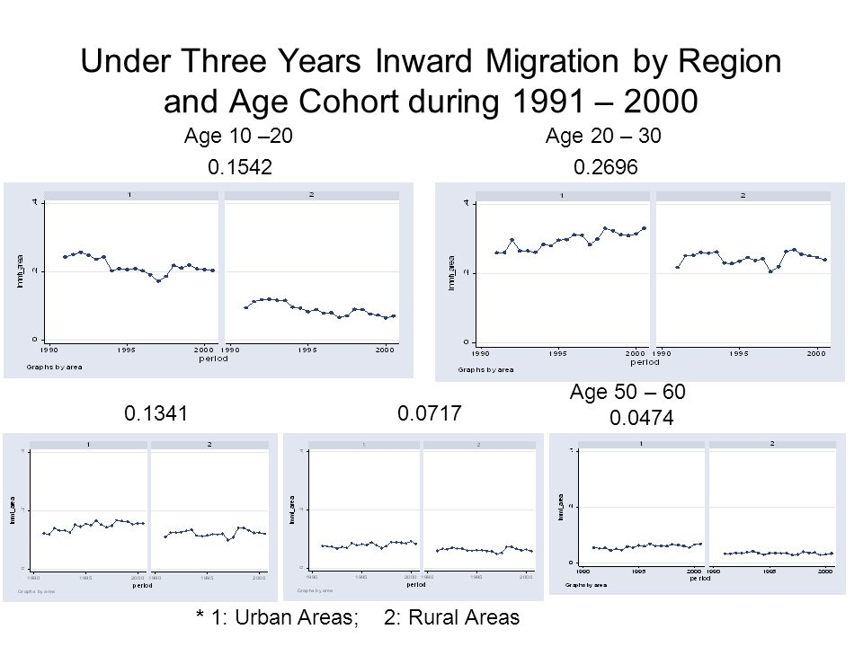 Under Three Years Inward Migration by Region and Age Cohort during 1991 – 2000 Age 10 –20 Age 20 – 30 0.1542 0.2696 Age 50 – 60 0.0474 * 1: Urban Areas; 2: Rural Areas 0.13410.0717