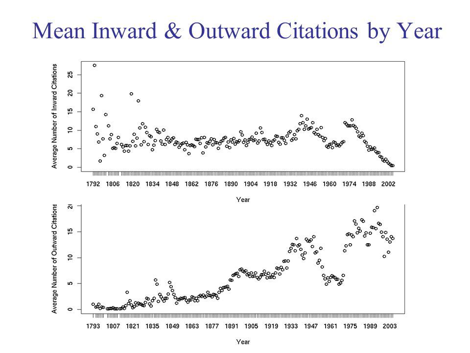 Mean Inward & Outward Citations by Year