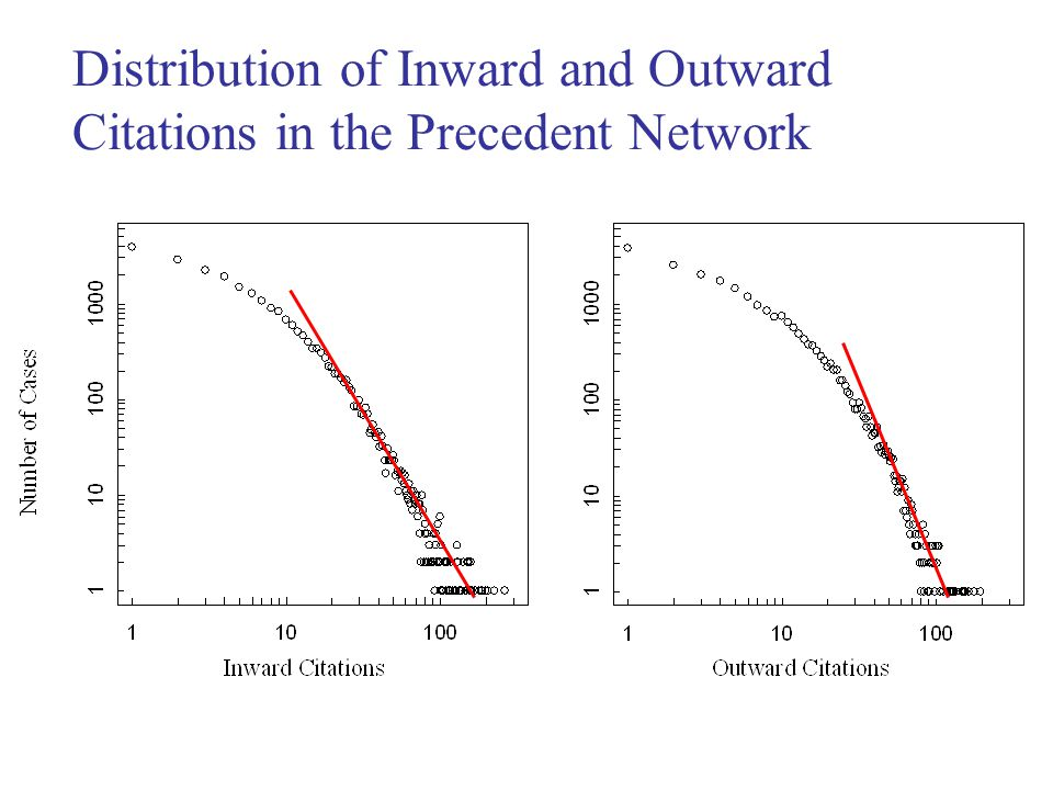 Distribution of Inward and Outward Citations in the Precedent Network