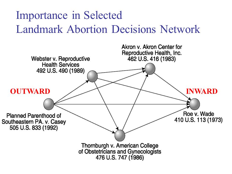 Importance in Selected Landmark Abortion Decisions Network OUTWARDINWARD